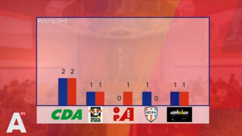PvdA en D66 even groot in laatste peiling voor verkiezingen