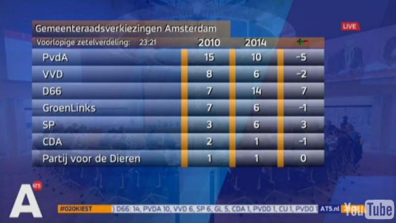 D66 grootste partij, PvdA verliest fors